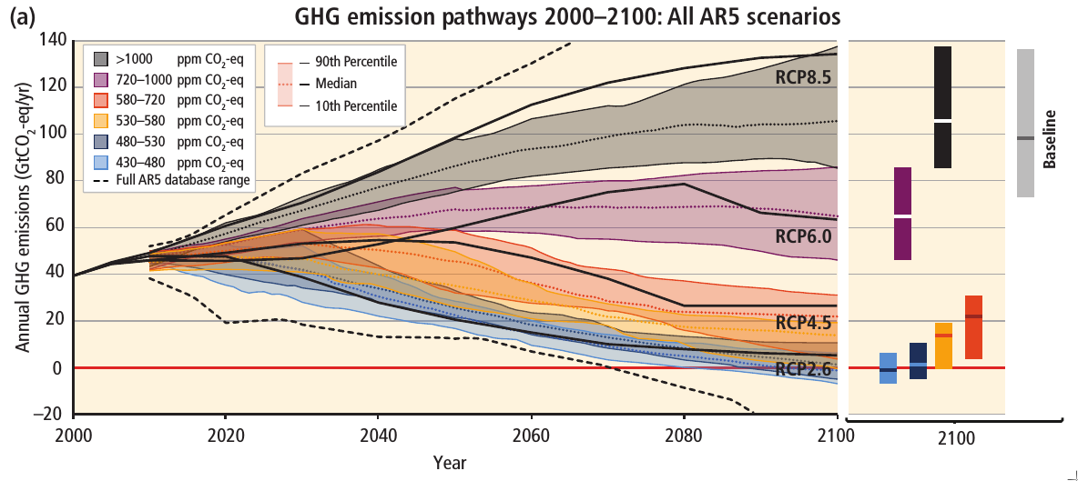 CO2 reductions needed for AGW mitigation (from AR5 synthesis report: fig SPM.11)