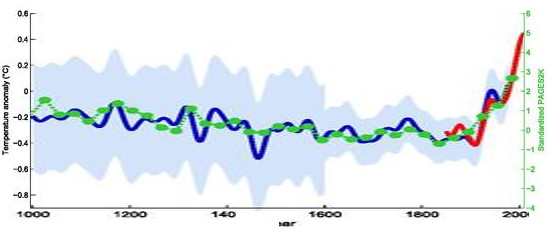 "The ""Hockey Stick"" graph of CO2 and temperature change over the last 1000 years"